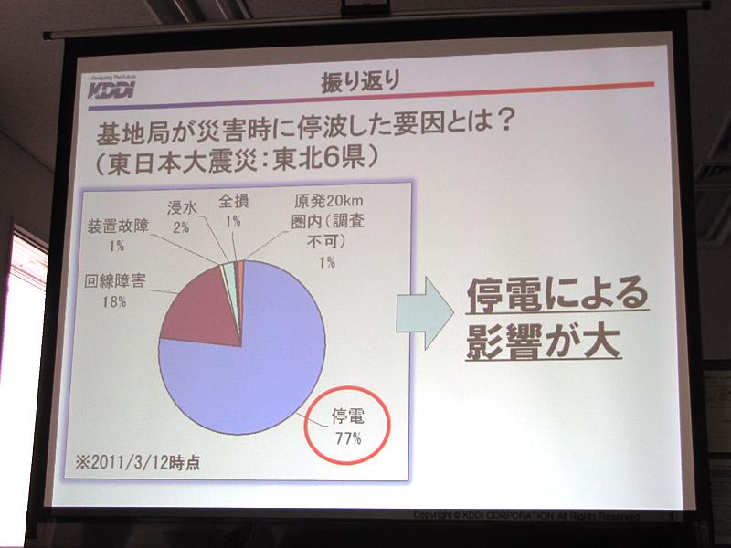 東日本大震災では、停波の理由の77%が停電だった