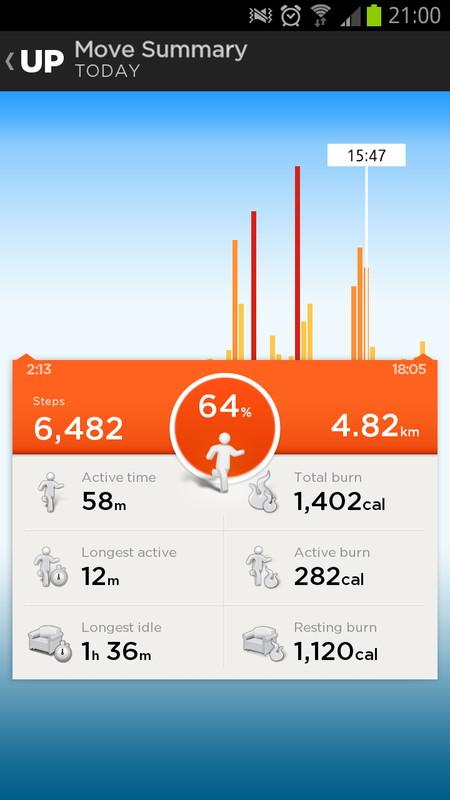 通勤や取材時など、歩いた時のみ計測されている