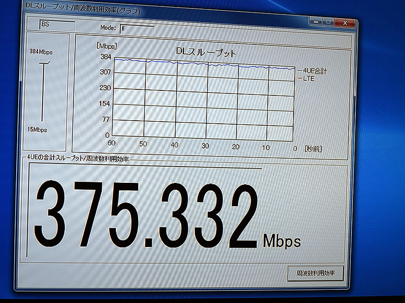 20MHzでの実験とのことで、今回は下り約375Mbpsという速度