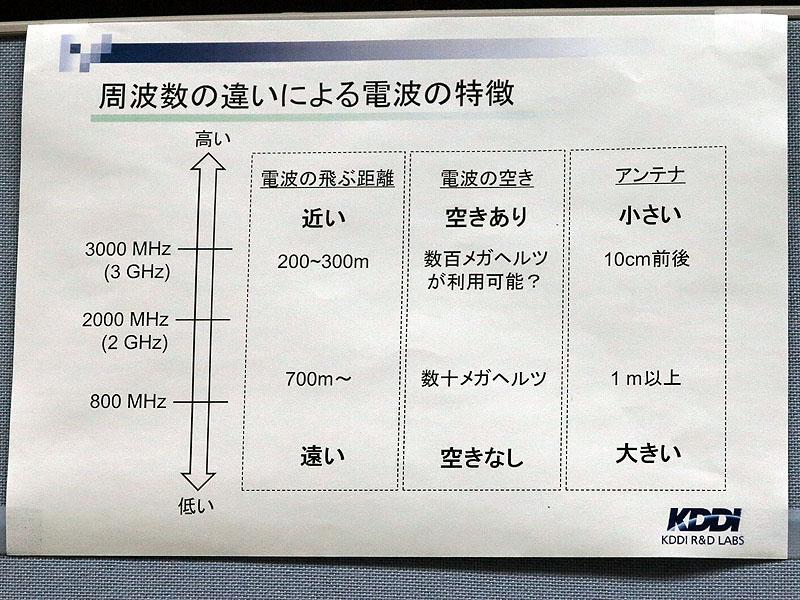 高い周波数になるほどアンテナは小さくなり、MIMOに向けた素地が整う