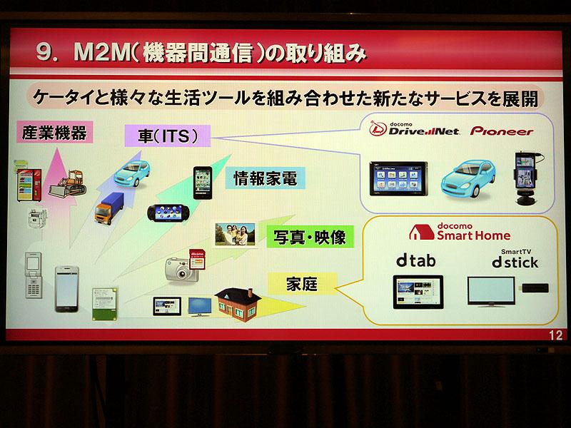 M2Mについて