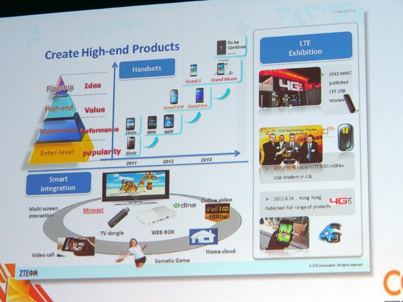 ハイエンド端末の開発にシフトしてきていることを表すスライド