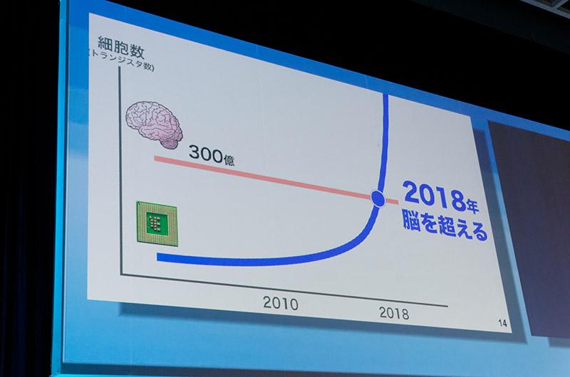 2018年にCPUのトランジスタ数は脳細胞の300億個を超え、2300年には1垓の3乗倍に達するという