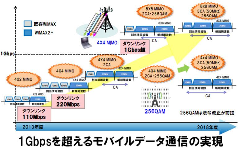 下り110Mbps、220Mbpsと段階的に速度を上げる