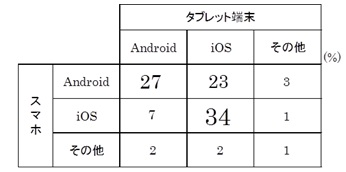 最もよく利用するスマートフォンとタブレット端末のOS組み合わせシェア