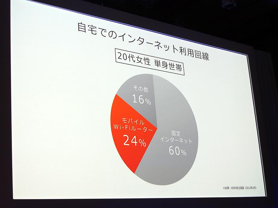 モバイルルーター利用率は24%