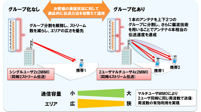 「Smart Vertical MIMO」のコア技術