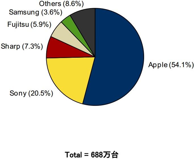 2013年第3四半期 国内スマートフォン出荷台数ベンダー別シェア(IDC Japan調査)