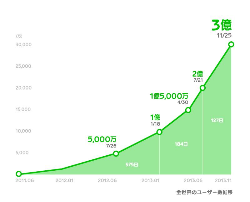 LINE登録ユーザー数の推移。サービス開始から1億ユーザーまでには19カ月間、1億ユーザーから2億ユーザーまでには6カ月間、2億ユーザーから3億ユーザーまでには4カ月間で到達するなど、増加ペースは加速し続けているという