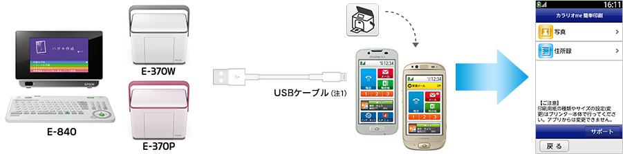 データ転送には赤外線機能も便利だが、分かりやすさから支持の高いUSBケーブルを使った方法が採用されている
