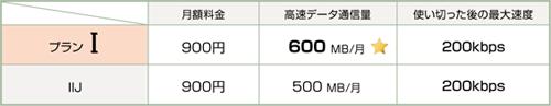 日本通信の報道発表資料より