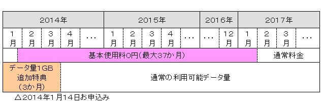例:2014年1月14日にキャンペーンに申し込み、「タイプXi にねん」「Xiパケ・ホーダイ ライト」「dビデオ」「dヒッツ」を契約した学生の割引や特典の内容