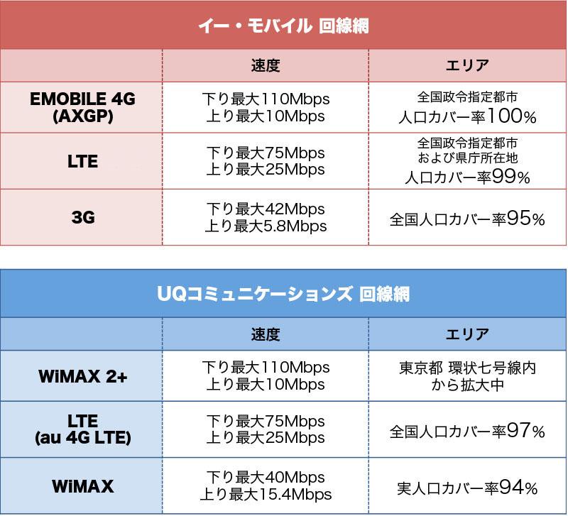"※EMOBILE 4Gのカバー率は2013年8月9日サービス提供開始時点<br class="""">※LTEのカバー率は2013年9月末時点<br class="""">※3Gのカバー率は2013年5月末時点<br class="""">※WiMAX 2+のカバー率は当初予定の2013年10月末時点<br class="""">※WiMAXのカバー率は2012年11月末時点<br class="""">※LTE(au 4G LTE)のカバー率は2013年8月末時点"