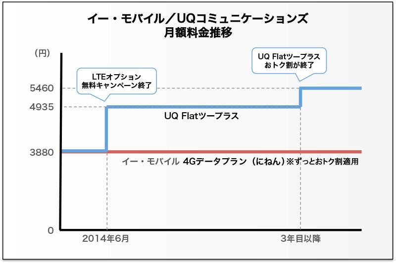 イー・モバイルとUQの月額料金推移グラフ