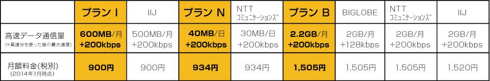 日本通信による料金プランの他社比較(同社報道発表資料より)