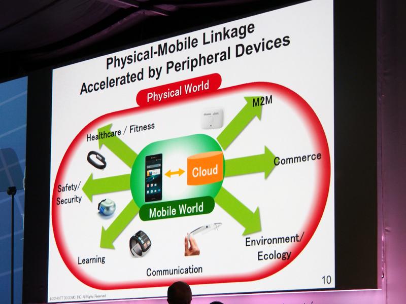 モバイルと現実世界の橋渡しをするのが、周辺機器だ