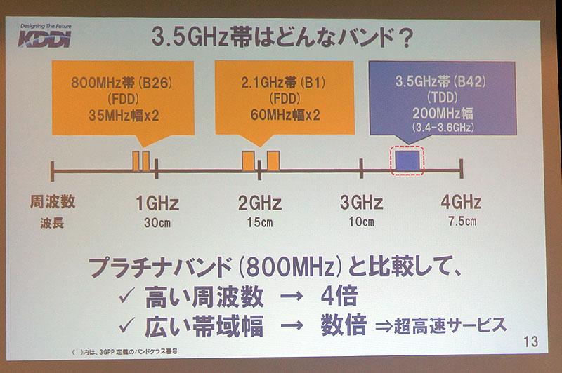 次世代向けに割り当てられる予定の3.5GHz帯