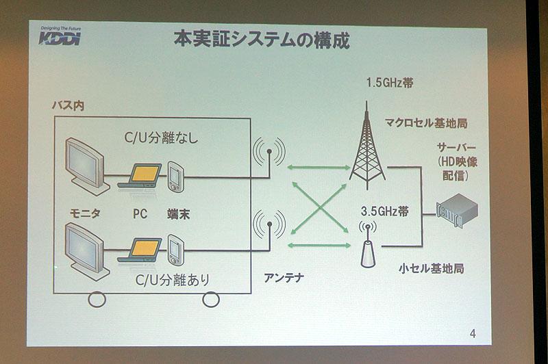 C/U分離技術のシステム構成
