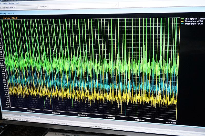 C/U分離技術が適用されているほうのグラフ。青はユーザーデータ、黄色が制御信号。両方をあわせたものが緑