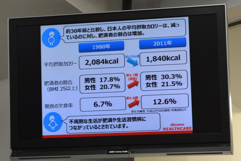 日本人の摂取カロリーは減少も肥満は増加