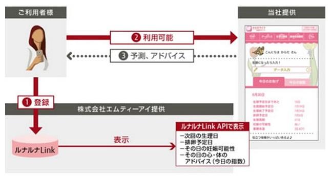 「からだライフ妊娠サポート」利用イメージ