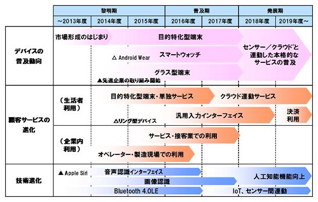 ウェアラブル端末と関連サービスのロードマップ 出典:野村総合研究所