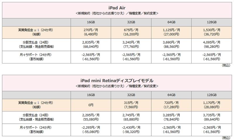 iPadの価格(ドコモのWebサイトより)