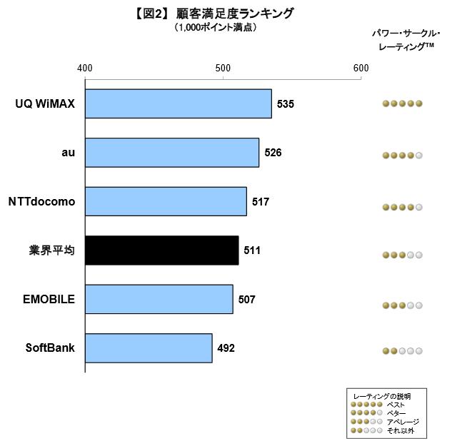 顧客満足度ランキング(1000ポイント満点) 出典:J.D.パワー アジア・パシフィック