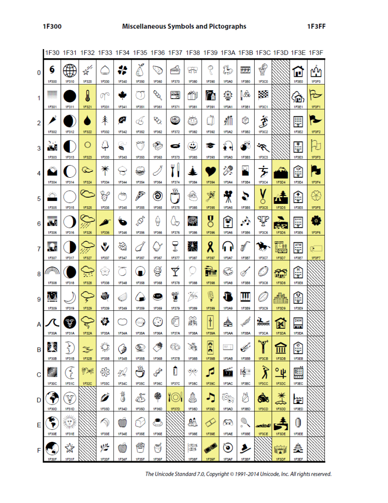 Unicode 7.0のコードチャートより。黄色い部分が追加された文字
