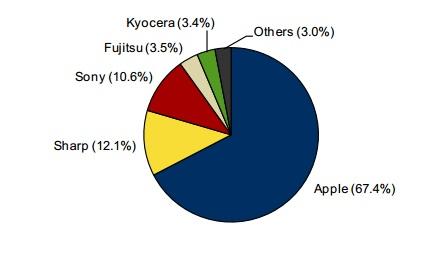 2014年第1四半期 国内スマートフォン出荷台数シェア(IDC Japan調査)