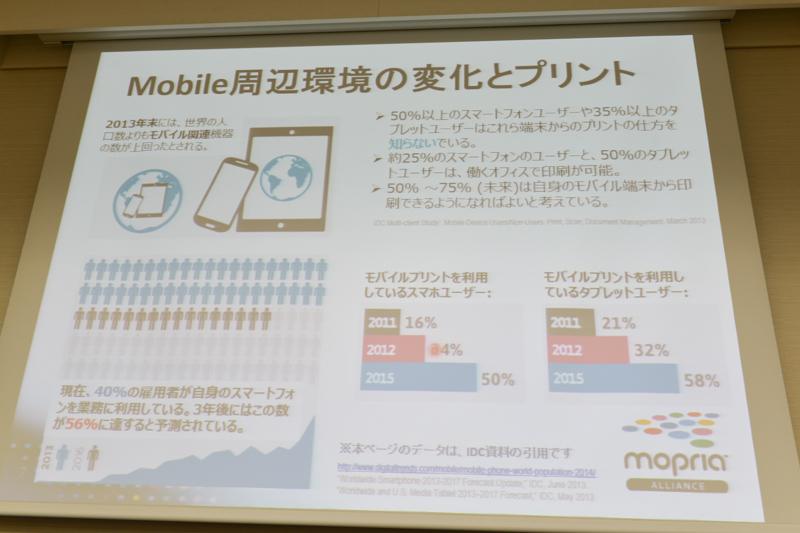 モバイル端末の業務利用が増加という調査データ。一方、ユーザーは印刷方法を知らない場合も多いという