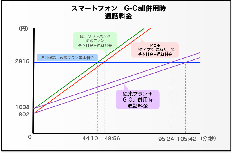 G-Call併用時の通話料金