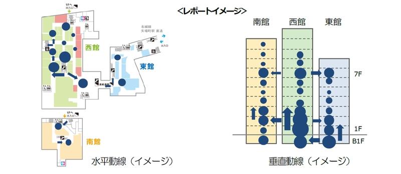「館内回遊動線分析システム」のレポートイメージ