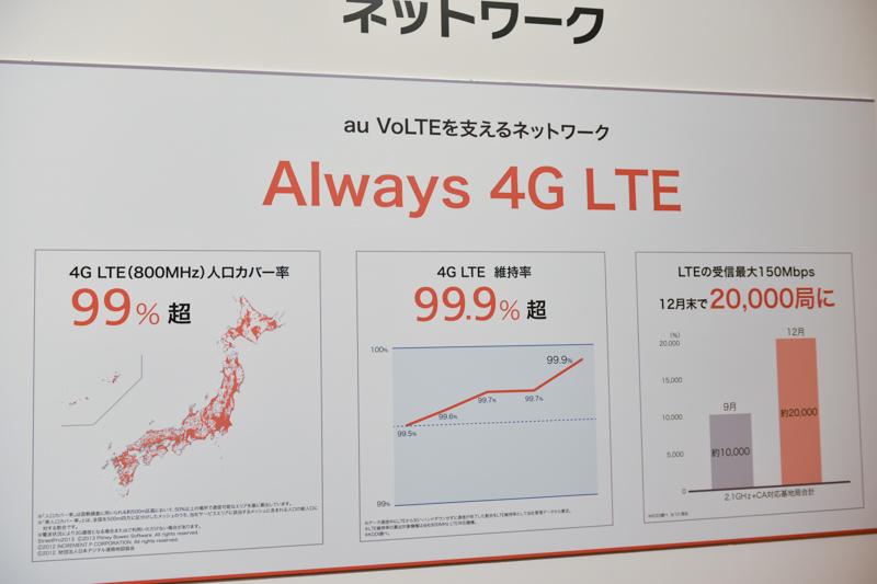 4G LTEのネットワーク