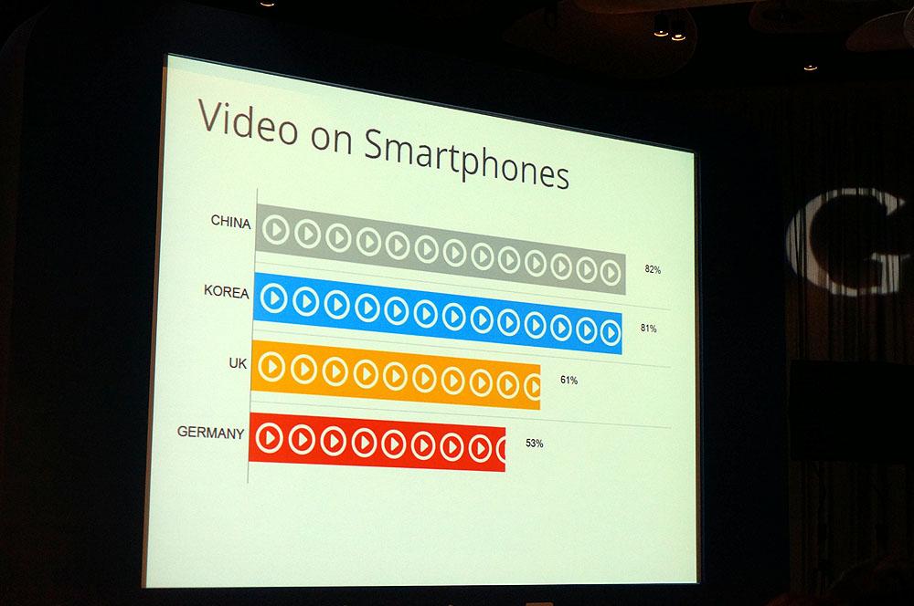 動画とスマホの利用傾向