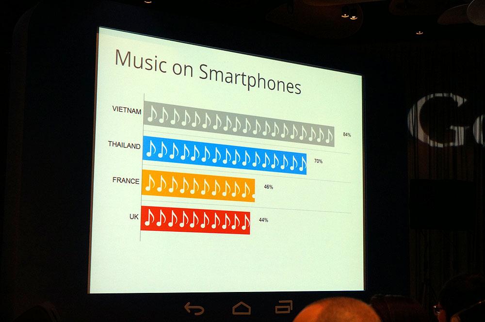 音楽とスマホの利用傾向