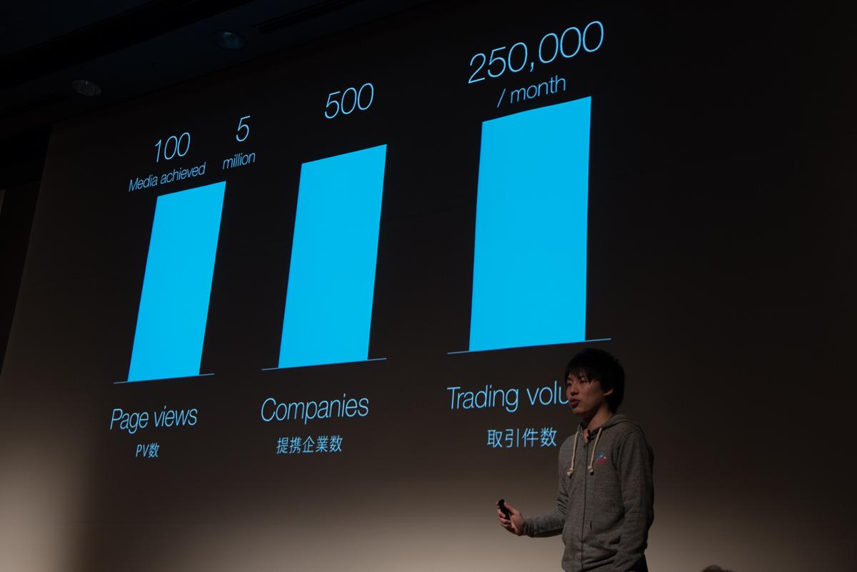 PVや提携企業数、取引は月間25万件という具体的な目標も