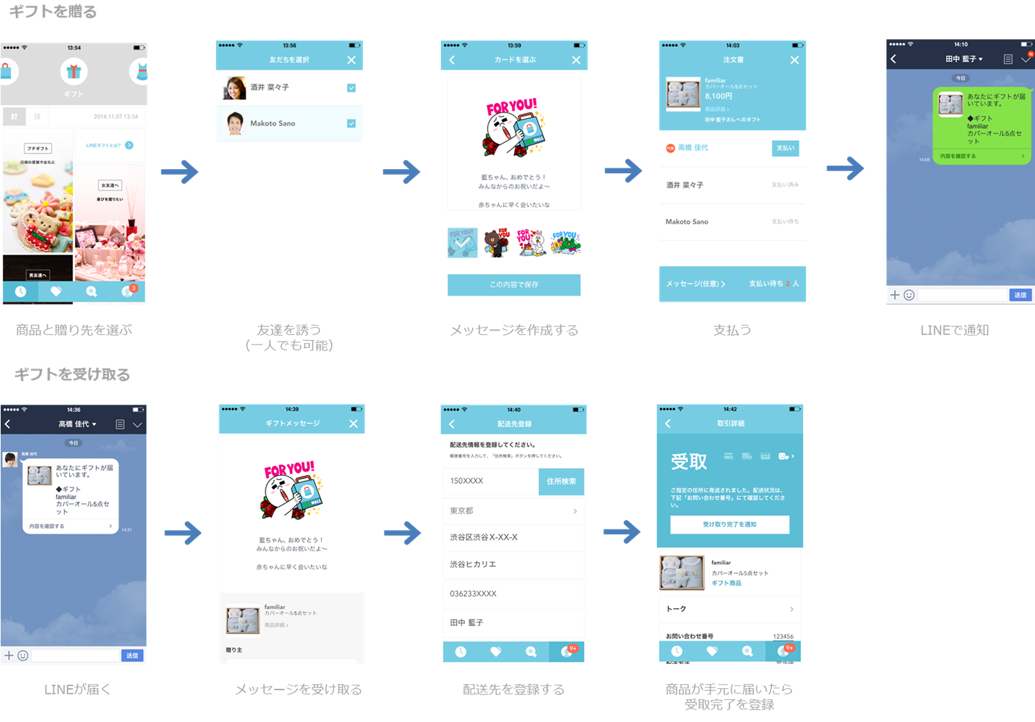 「LINE ギフト」の利用手順