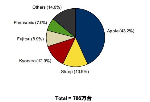 2014年第3四半期 国内携帯電話出荷台数 ベンダー別シェア (IDC調査)