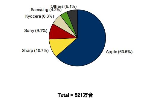 2014年第3四半期 国内スマートフォン出荷台数 ベンダー別シェア (IDC調査)