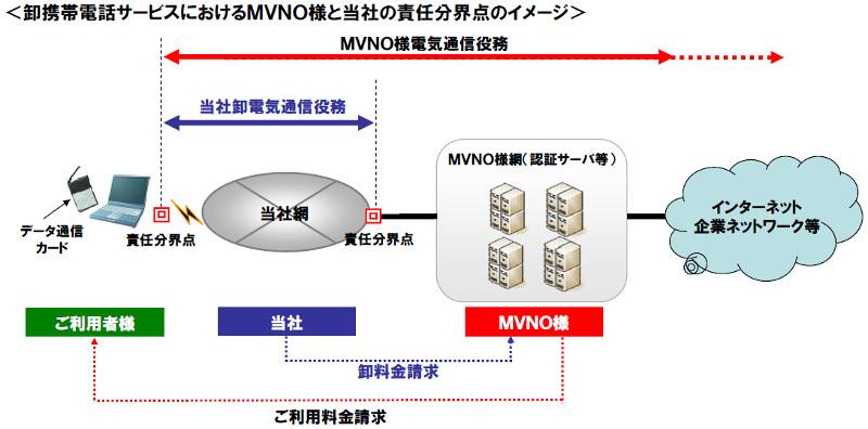"""上記の図の右側の責任分界点からインターネットへの接続はMVNO(MVNE)の保有帯域に依存することになる(NTTドコモがMVNO向けに開示している<a class=""""n"""" href=""""https://www.nttdocomo.co.jp/binary/pdf/corporate/disclosure/mvno/business/gaiyou.pdf"""" target=""""_blank"""">資料</a>より)"""