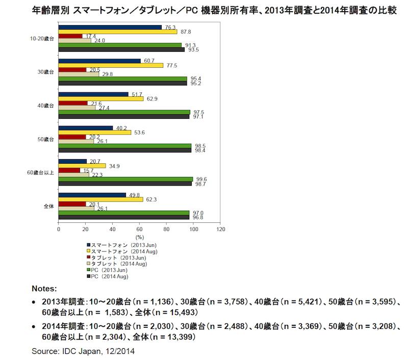 出典:IDC Japan 12/2014