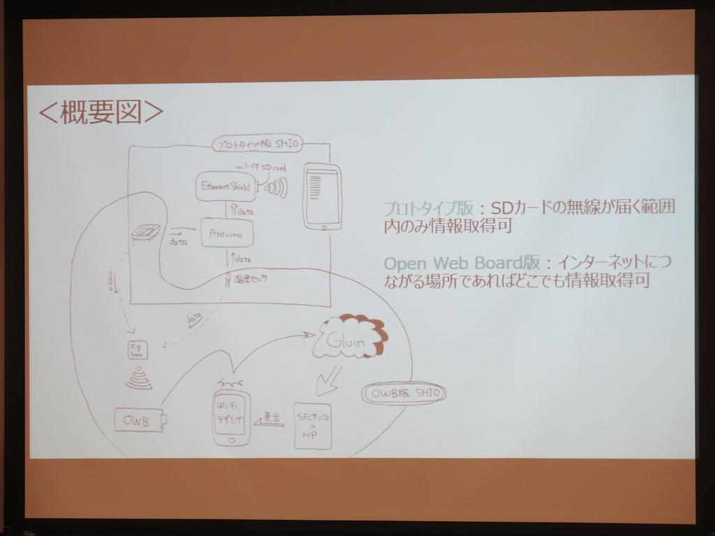 ヨット部の学生による製作物の概要図。取材時点ではプロトタイピング中で、Open Web Boardは実装されていない