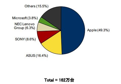 2014年第3四半期 国内タブレット端末出荷台数 ベンダー別シェア