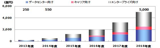 ターゲット別SDNサービス市場規模推移と予測(2013~2018年度)。出典:SDNの動向と関連市場における主要プレイヤーの戦略に関する調査2015