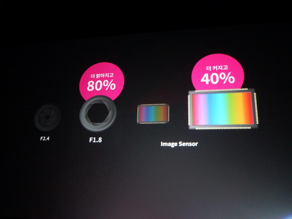 従来のG3に比べ、レンズは約80%明るくなり、センサーサイズは約40%大きくなったことで、より多くの光を取り込んでの撮影が可能
