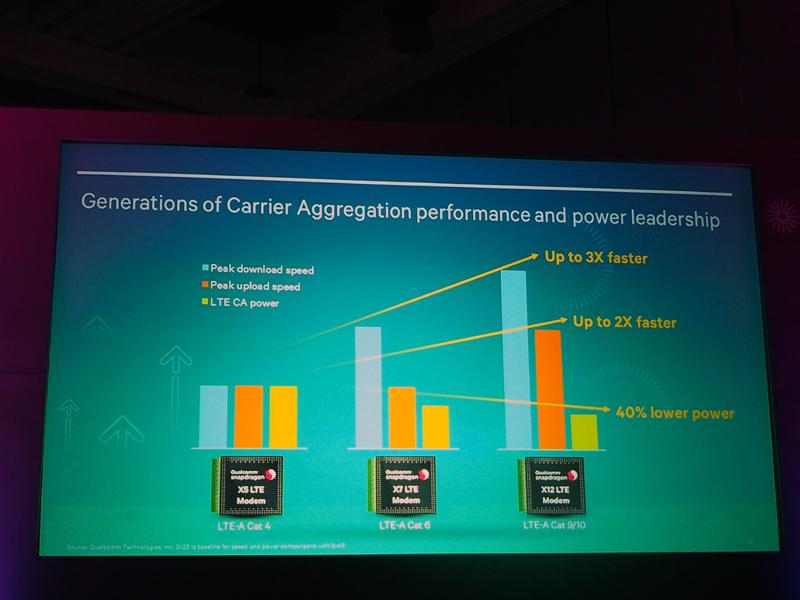 「X12 LTEモデム」のスループットや消費電力を過去の製品と比較