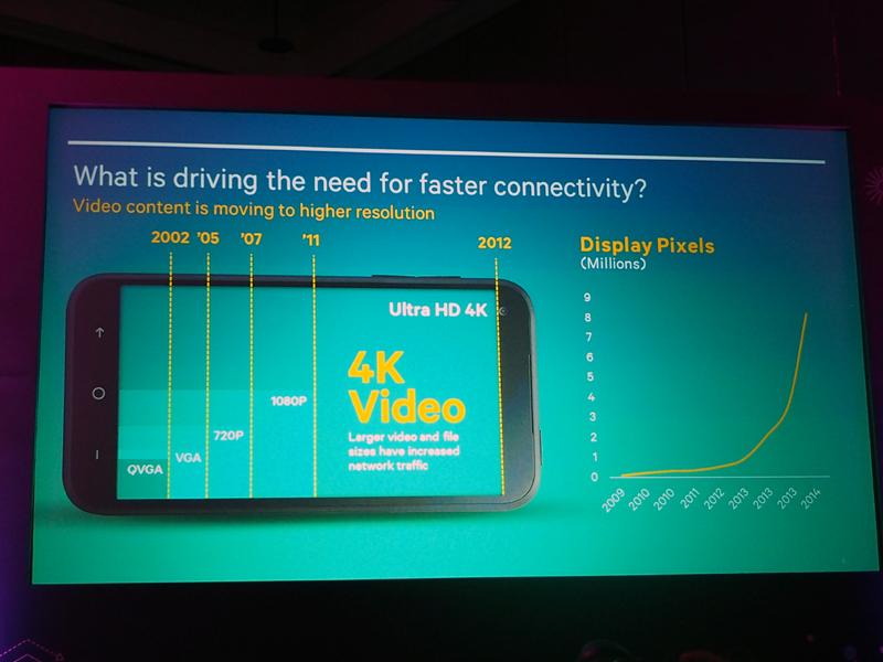 コンテンツやディスプレイのリッチ化が進み、通信の重要性が増している