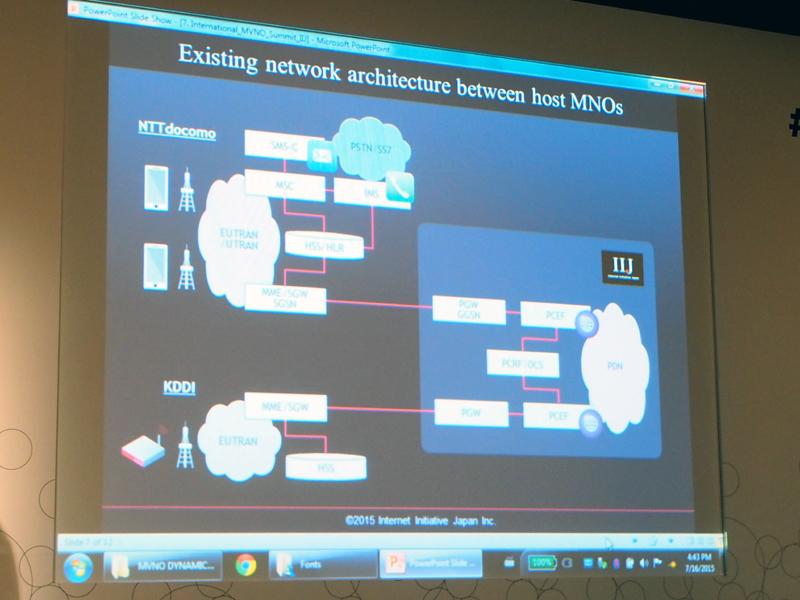 IIJのネットワークアーキテクチャー。相互接続で、ドコモやKDDIの設備に乗り入れている