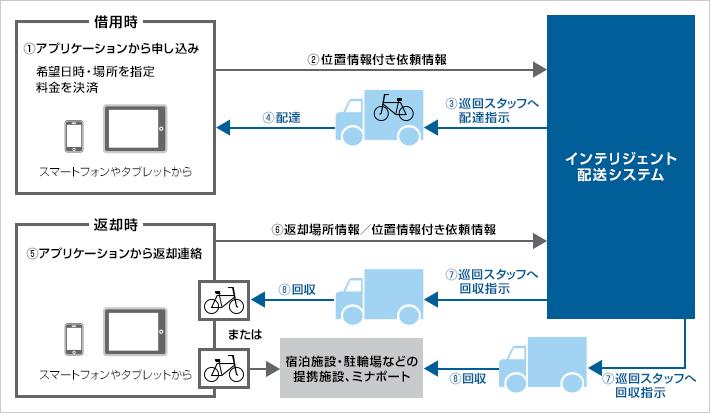 自転車レンタルサービス利用イメージ